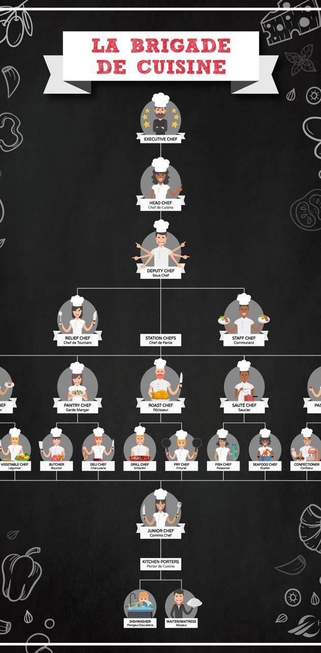 Chef hierarchy